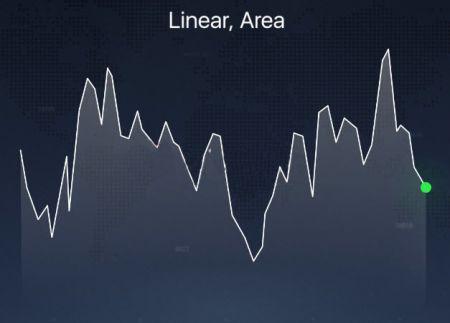 Different Chart Types explained on the Binarium platform