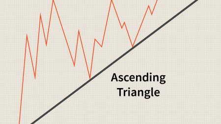 Guida al trading del modello dei triangoli su Binarium