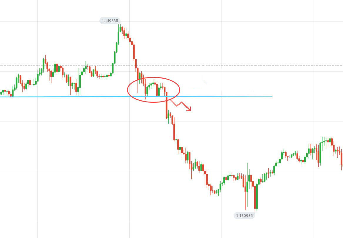 Guide to Identifying When Price Wants to Breakout from Support/Resistance on Binarium and the Actions to Take